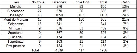 Golf - effectif licences landes
